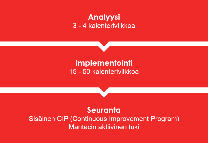 Mantec_toimintavat_prosessit_MantecCon